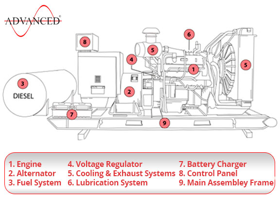 Why Should I Choose A Diesel Powered Genset  Engine Or
