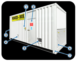 Advanced Power Box